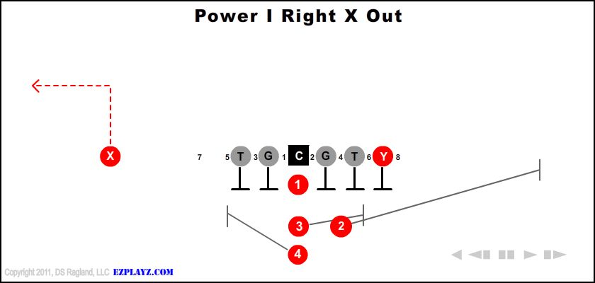 power i right x out - Power I Right X Out