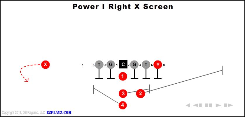 Power I Right X Screen