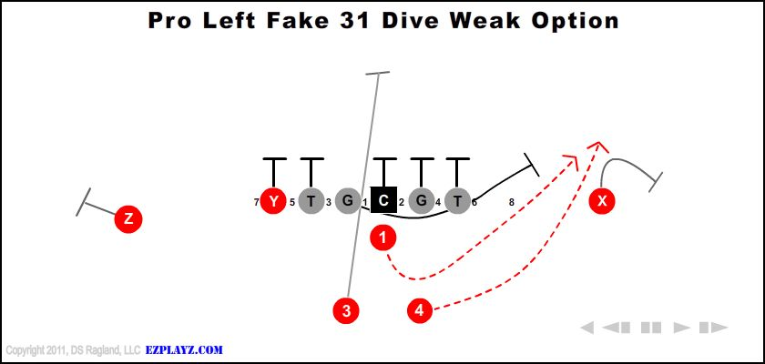 Pro Left Fake 31 Dive Weak Option