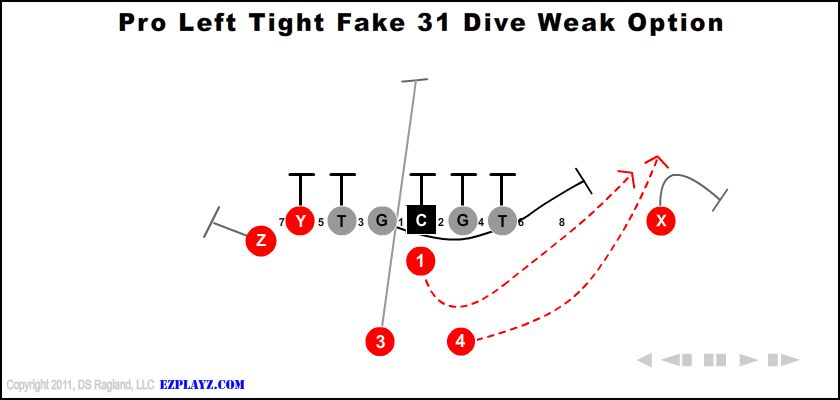 Pro Left Tight Fake 31 Dive Weak Option