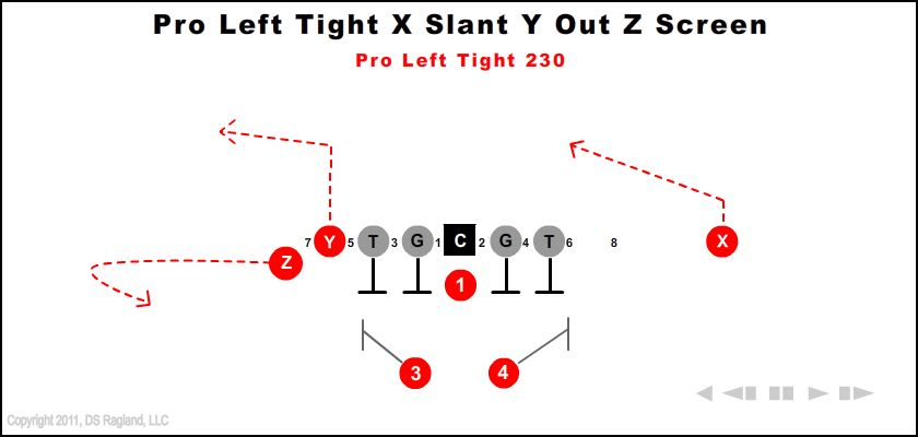 Pro Left Tight X Slant Y Out Z Screen 230