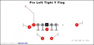 Pro Left Tight Y Flag