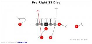 Pro Right 33 Dive