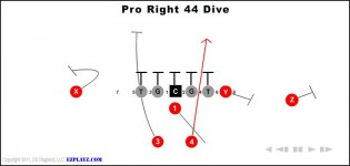 Pro Right 44 Dive