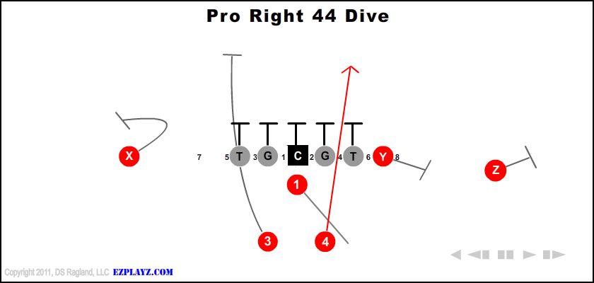 Pro Right 44 Dive