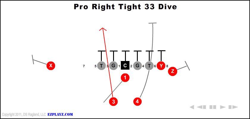 Pro Right Tight 33 Dive