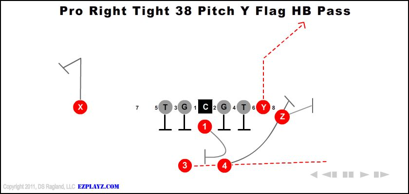 Pro Right Tight 38 Pitch Y Flag Hb Pass
