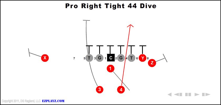 pro right tight 44 dive - Pro Right Tight 44 Dive
