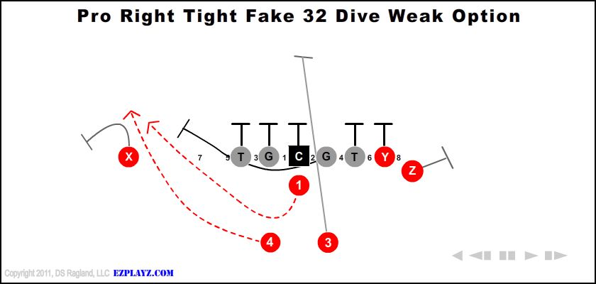 Pro Right Tight Fake 32 Dive Weak Option