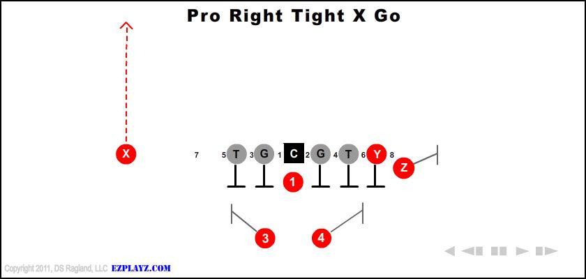 Pro Right Tight X Go