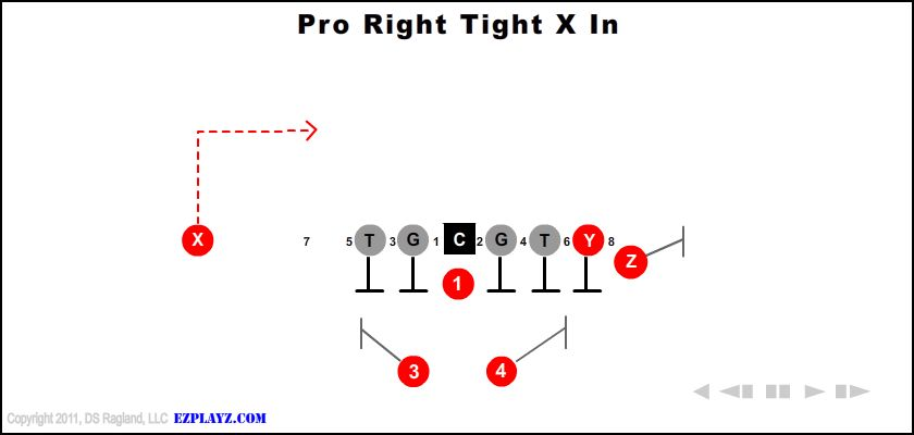 Pro Right Tight X In