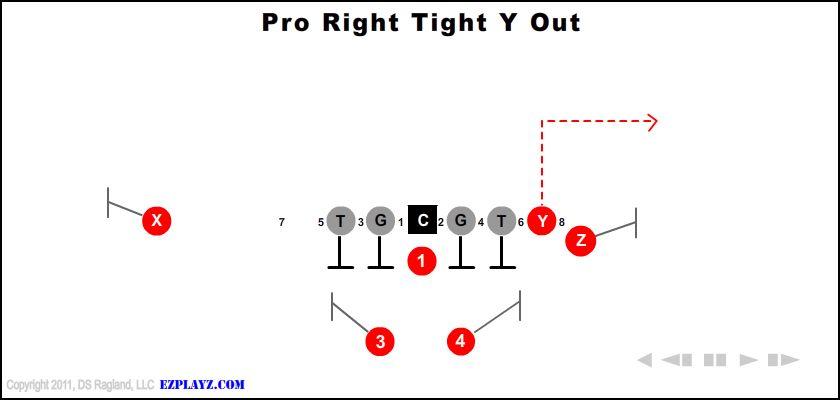 pro right tight y out - Pro Right Tight Y Out