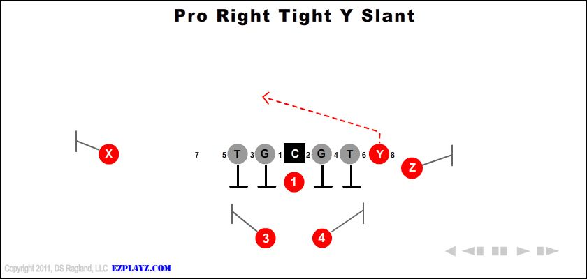Pro Right Tight Y Slant