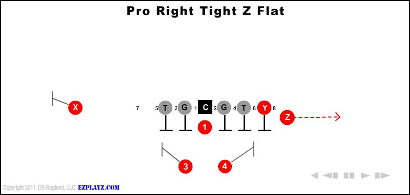 Pro Right Tight Z Flat