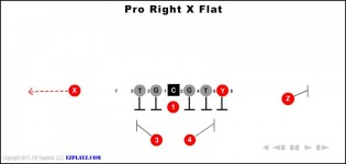 Pro Right X Flat