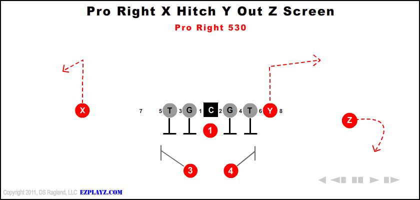 Pro Right X Hitch Y Out Z Screen 530