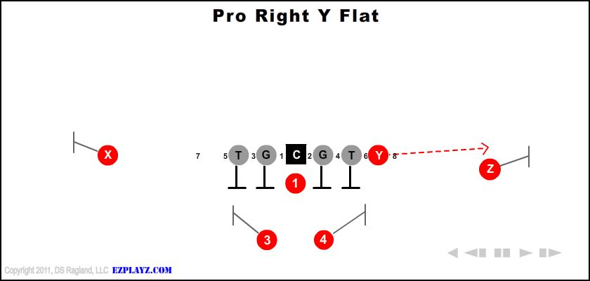 Pro Right Y Flat