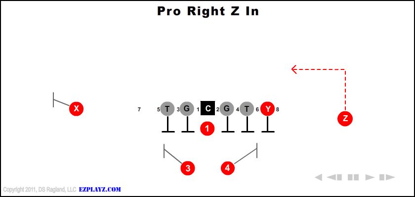 Pro Right Z In