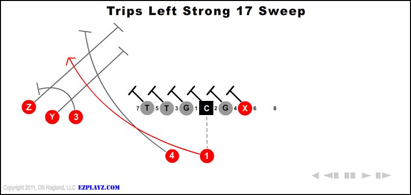 trips left strong 17 sweep - Trips Left Strong 17 Sweep