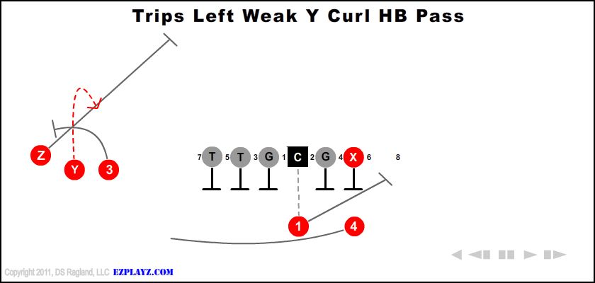 Trips Left Weak Y Curl Hb Pass