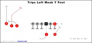 Trips Left Weak Y Post