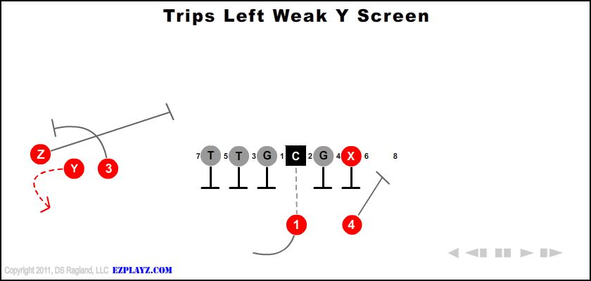Trips Left Weak Y Screen