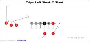 trips-left-weak-y-slant
