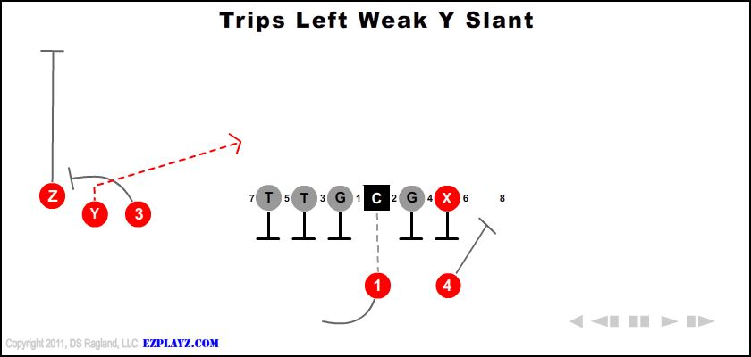 trips left weak y slant - Trips Left Weak Y Slant