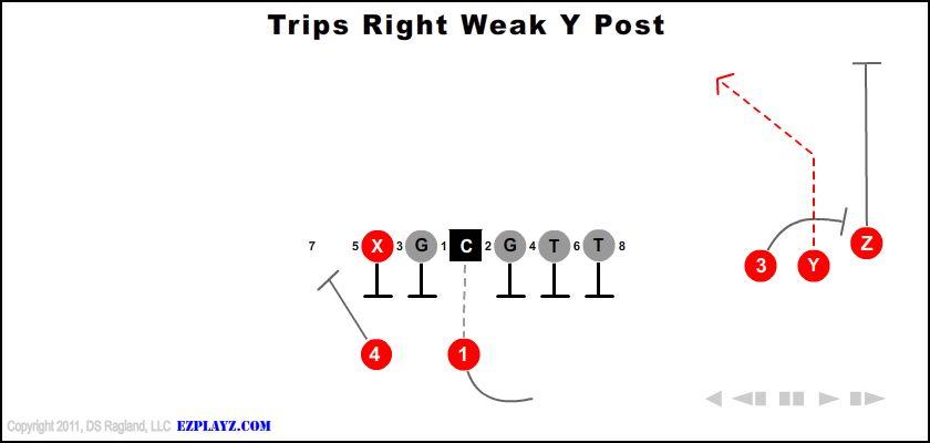 Trips Right Weak Y Post