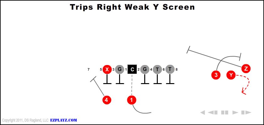 Trips Right Weak Y Screen