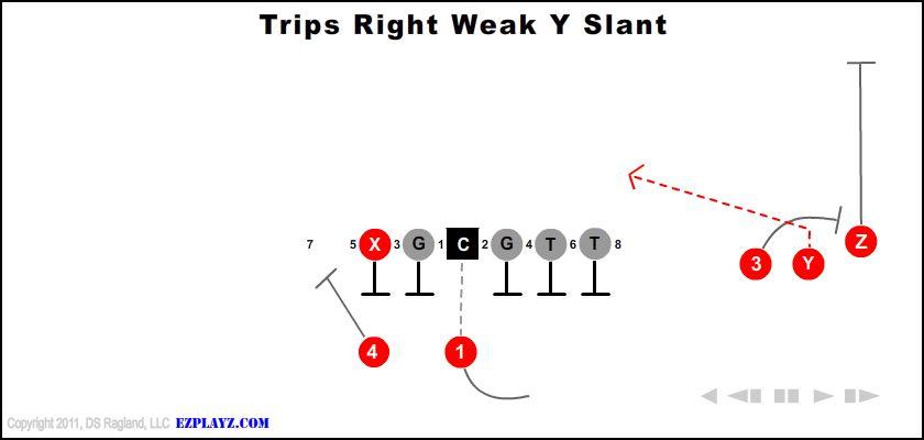 trips right weak y slant - Trips Right Weak Y Slant