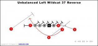 The Unbalanced Left Wildcat 37 Reverse Is A Medium Yardage Running Play 0 O Line Run Blocks Read More