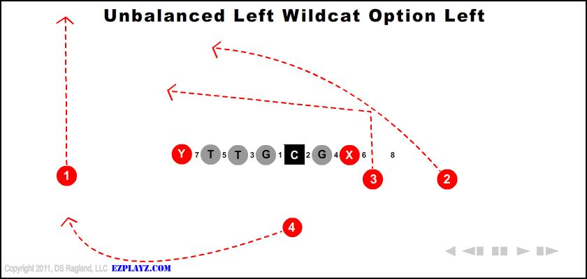 Unbalanced Left Wildcat Option Left