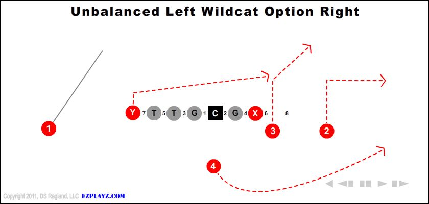 Unbalanced Left Wildcat Option Right