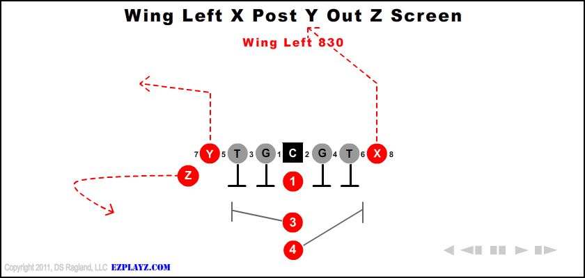 Wing Left X Post Y Out Z Screen 830