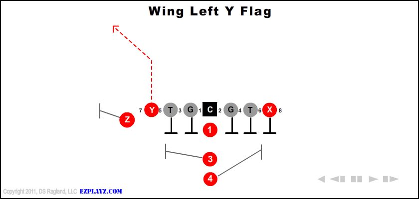 wing left y flag - Wing Left Y Flag