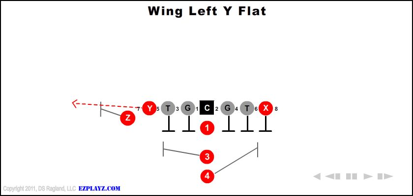 Wing Left Y Flat