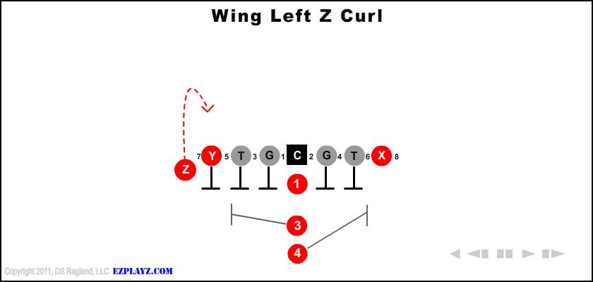 Wing Left Z Curl
