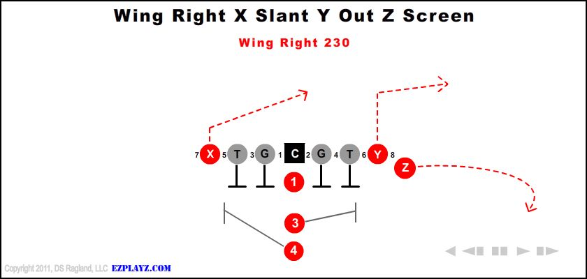 Wing Right X Slant Y Out Z Screen 230