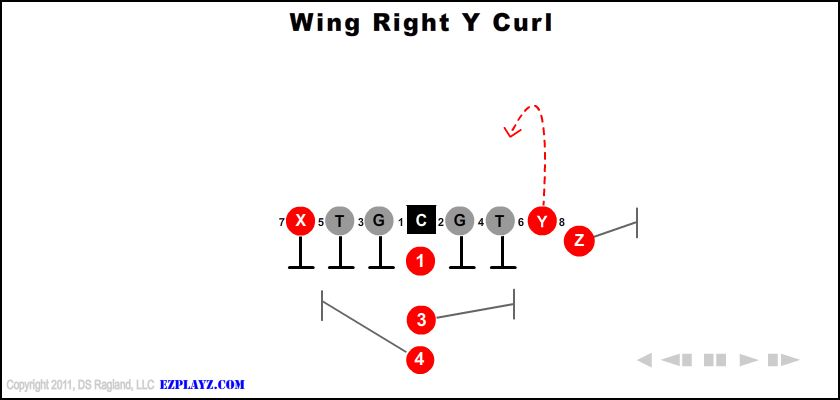 wing right y curl - Wing Right Y Curl