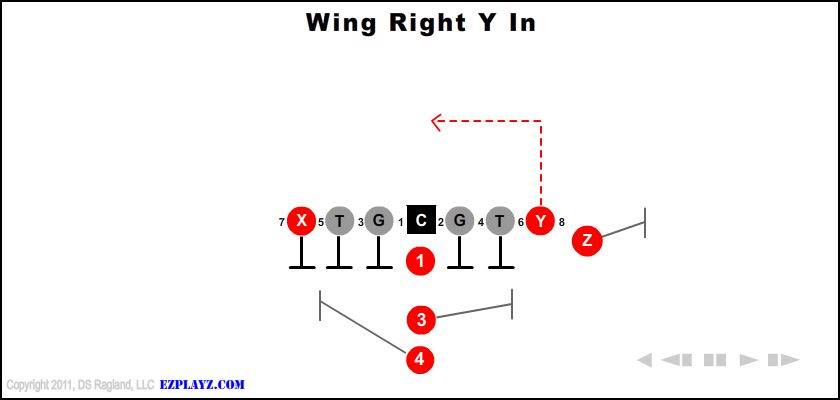 Wing Right Y In