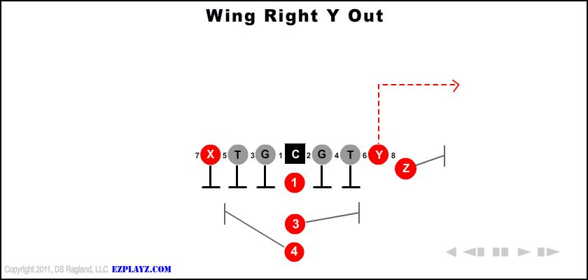 Wing Right Y Out