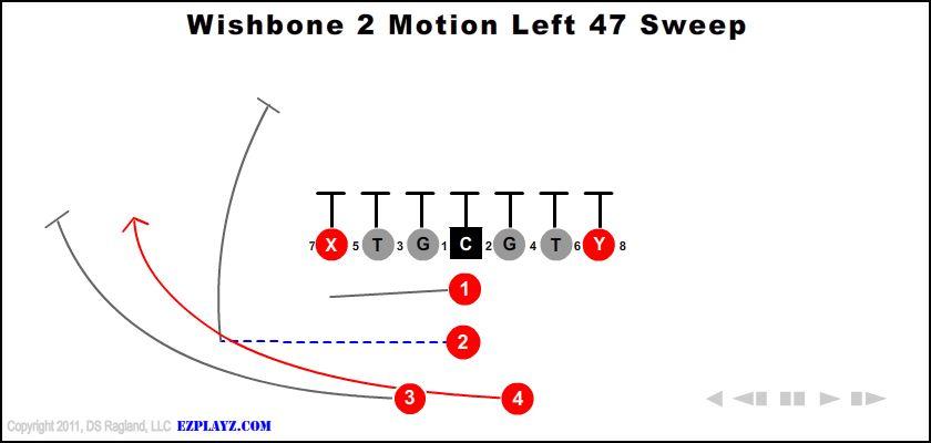 wishbone 2 motion left 47 sweep - Wishbone 2 Motion Left 47 Sweep