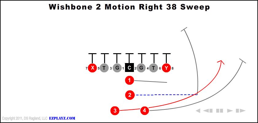 wishbone 2 motion right 38 sweep - Wishbone 2 Motion Right 38 Sweep