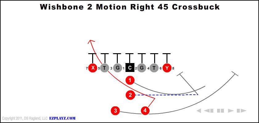 Wishbone 2 Motion Right 45 Crossbuck