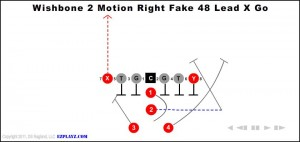 wishbone-2-motion-right-fake-48-lead-x-go