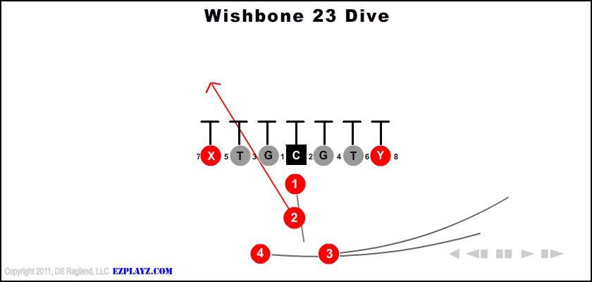 Wishbone 23 Dive
