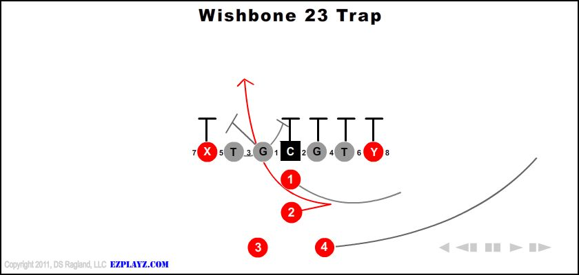 Wishbone 23 Trap