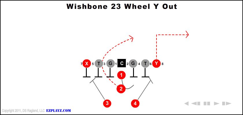 Wishbone 23 Wheel Y Out