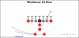 Wishbone 24 Dive
